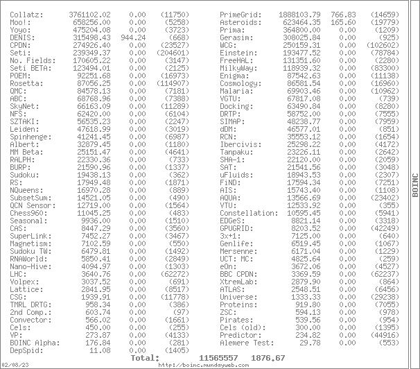 Stats for Seti et al